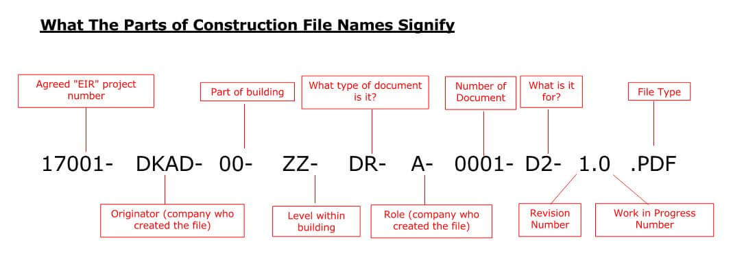 Naming Convention: Understanding Construction File Naming Codes On DKAD
